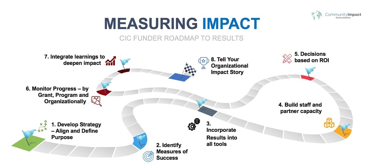 Measuring Impact…The Roadmap to Results